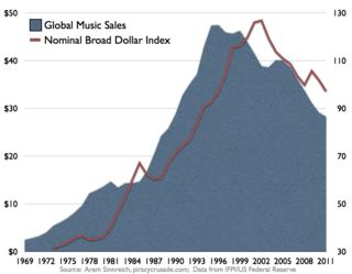 MusicvsDollar